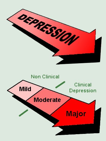 different types of depression
