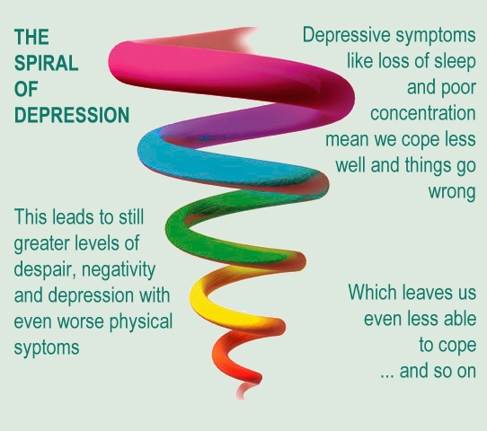 Downward spiral of deprerssion